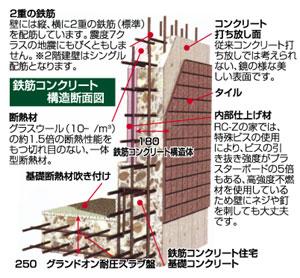 鉄筋コンクリート住宅「RC,Zの家」は、四方の壁を180平米の鉄筋コンクリートで囲む壁式構造。しかも、建物は一体構造になっているので、地震をはじめ、台風などの災害